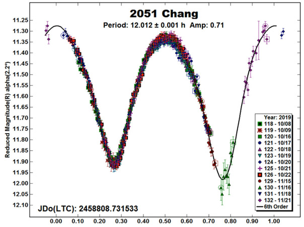 Studio degli Asteroidi  2051 Chang, 3171 Wangshouguan, 8141 Nikolaev, 10426 Charlierouse